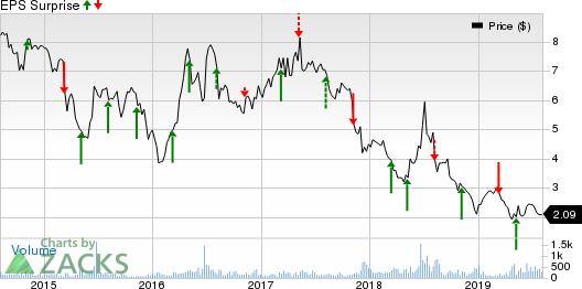 Salem Media Group, Inc. Price and EPS Surprise