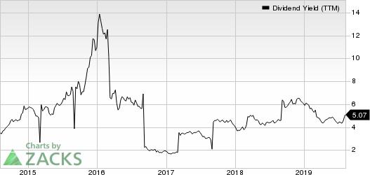 BHP Billiton PLC Dividend Yield (TTM)