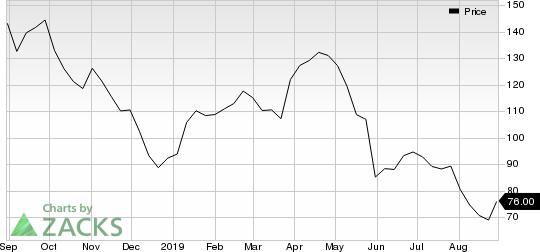PVH Corp. Price