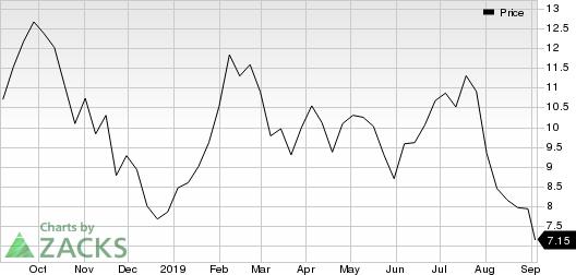 Cleveland-Cliffs Inc. Price