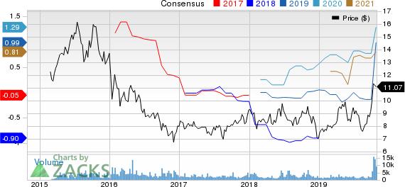Euronav NV Price and Consensus