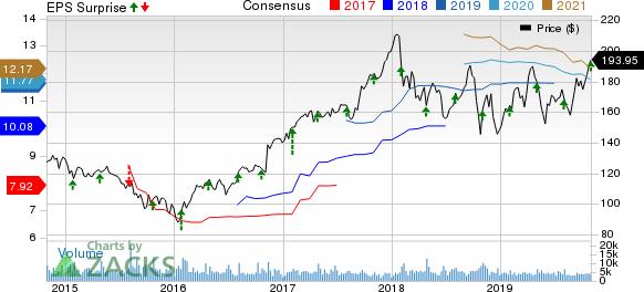 Parker-Hannifin Corporation Price, Consensus and EPS Surprise