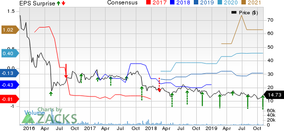 Eversource Energy Price, Consensus and EPS Surprise