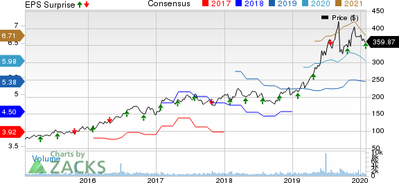 MarketAxess Holdings Inc. Price, Consensus and EPS Surprise
