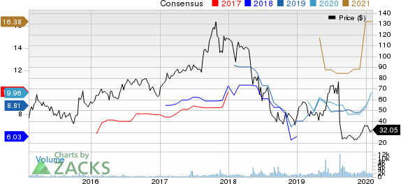 Macro Bank Inc. Price and Consensus