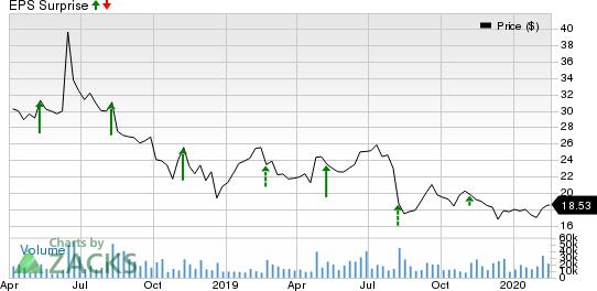 Dropbox, Inc. Price and EPS Surprise