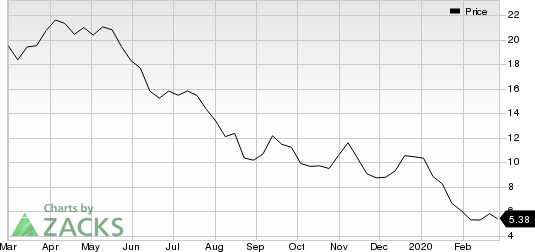 EQT Corporation Price