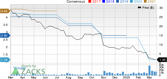 Tupperware Brands Corporation Price and Consensus