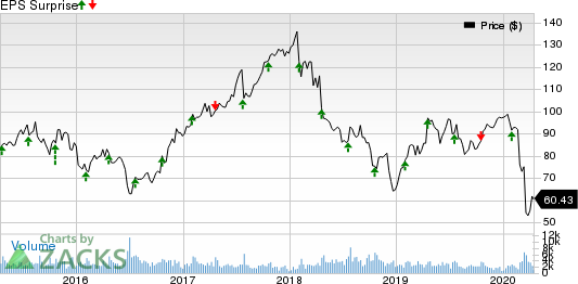 ManpowerGroup Inc. Price and EPS Surprise