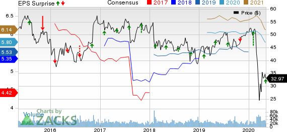 MetLife Inc Price, Consensus and EPS Surprise