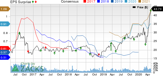 Ventas Inc Price, Consensus and EPS Surprise