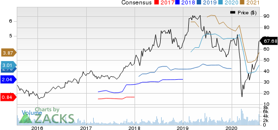 Chart Industries, Inc. Price and Consensus