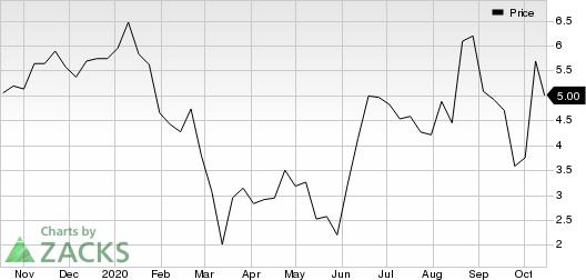 Intrexon Corporation Price