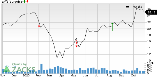ON Semiconductor Corporation Price and EPS Surprise