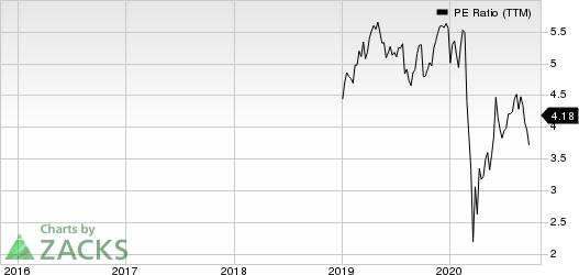 Equitable Holdings, Inc. PE Ratio (TTM)