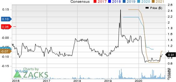 Charles  Colvard Ltd Price and Consensus