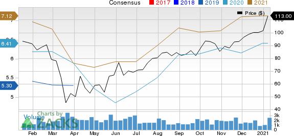 Eagle Materials Inc Price and Consensus