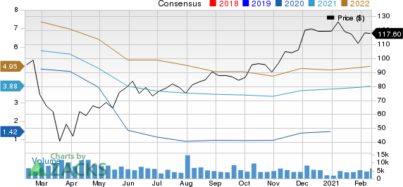 XPO Logistics, Inc. Price and Consensus