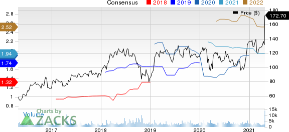 Proofpoint, Inc. Price and Consensus