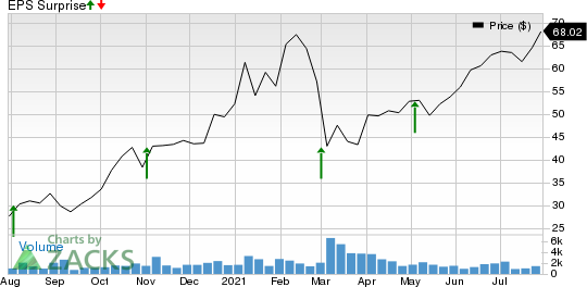 Ameresco, Inc. Price and EPS Surprise