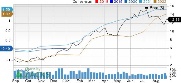 Antero Resources Corporation Price and Consensus