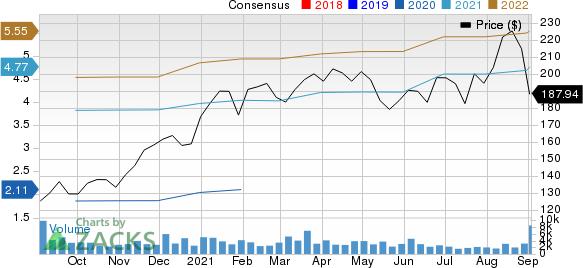Five Below, Inc. Price and Consensus