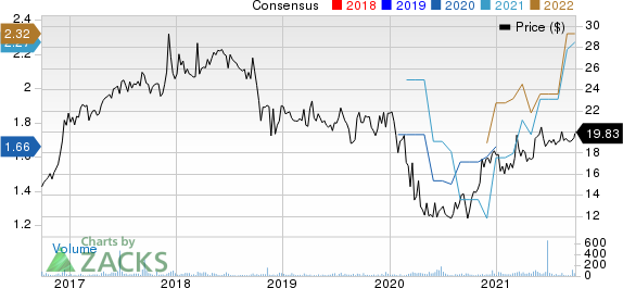 First Guaranty Bancshares, Inc. Price and Consensus