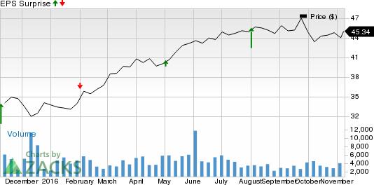 Should You Buy UGI Corporation (UGI) Ahead of Earnings?