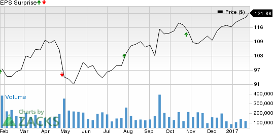 Apple (AAPL) Q1 Earnings: What's in the Cards this Time?