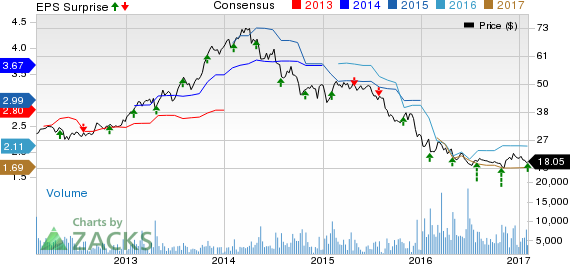 Waddell & Reed's (WDR) Q4 Earnings Beat, Outflows Decline