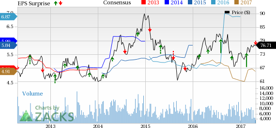 Entergy (ETR) Misses Q1 Earnings Estimates on Mild Weather