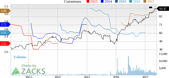 Top Ranked Growth Stocks to Buy for May 23rd