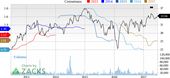 Top Ranked Income Stocks to Buy for June 23rd