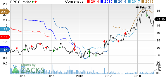 Southern Copper Corporation Price, Consensus and EPS Surprise