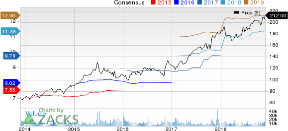 Aetna Inc. Price and Consensus
