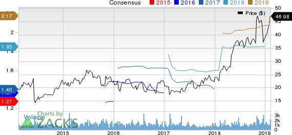 DHI Group, Inc. Price and Consensus