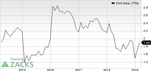 Philip Morris International Inc. PEG Ratio (TTM)