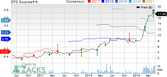 The Joint Corp. Price, Consensus and EPS Surprise