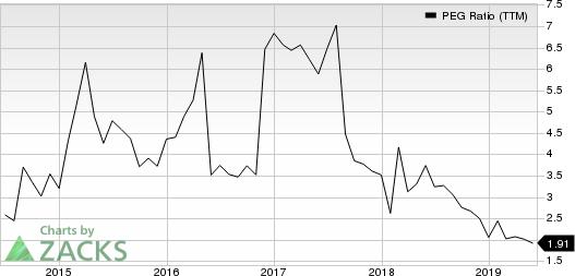 ONEOK, Inc. PEG Ratio (TTM)