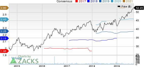 Alliant Energy Corporation Price and Consensus