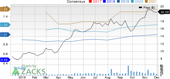 Foundation Building Materials, Inc. Price and Consensus