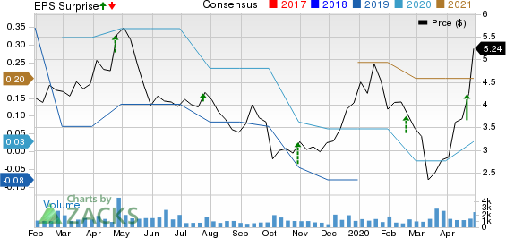 AXT Inc Price, Consensus and EPS Surprise