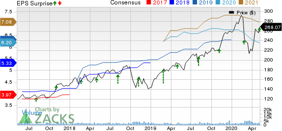 ANSYS Inc Price, Consensus and EPS Surprise