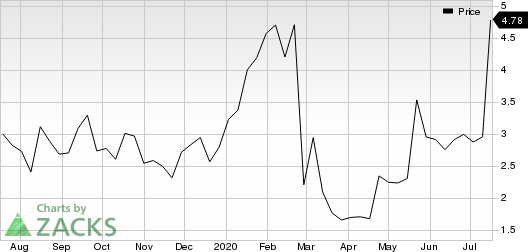 IMV INC Price