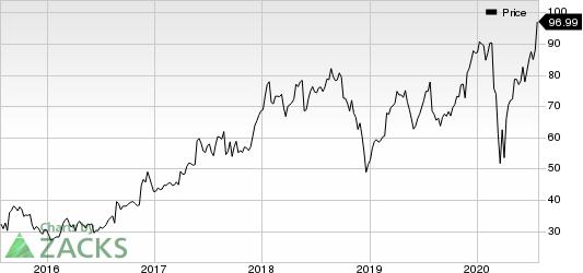 Best Buy Co., Inc. Price