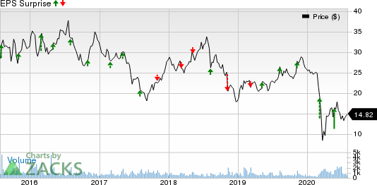 Chuys Holdings, Inc. Price and EPS Surprise