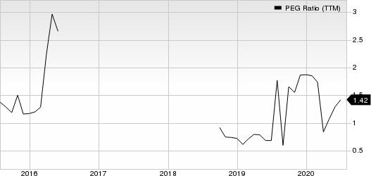 Americas CarMart, Inc. PEG Ratio (TTM)