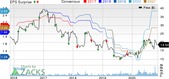 SpartanNash Company Price, Consensus and EPS Surprise