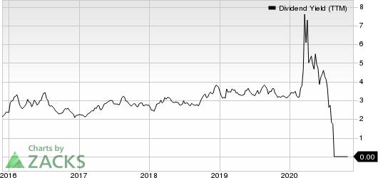 Penske Automotive Group, Inc. Dividend Yield (TTM)