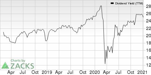 VICI Properties Inc. Dividend Yield (TTM)